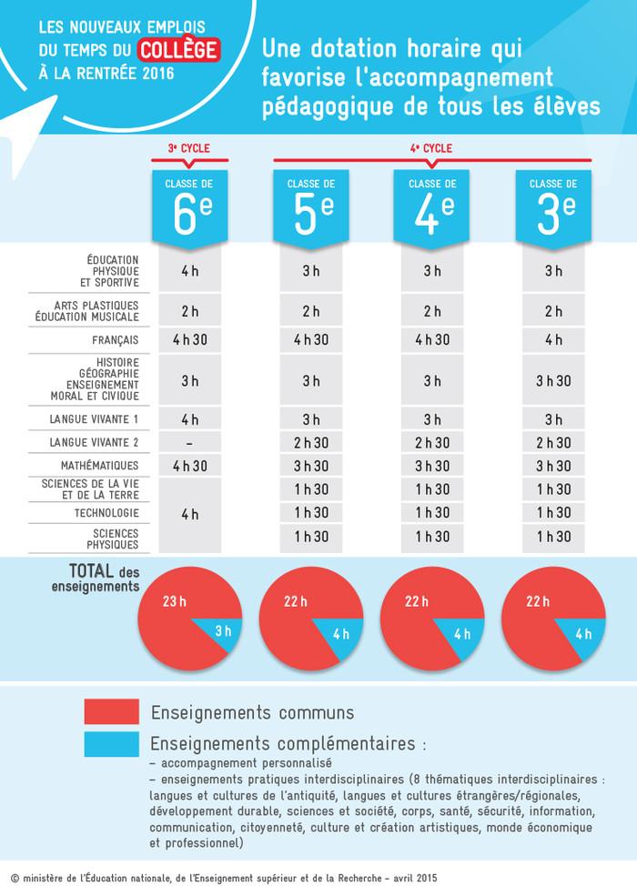 emploi-du-temps-college-infographie_411149.99