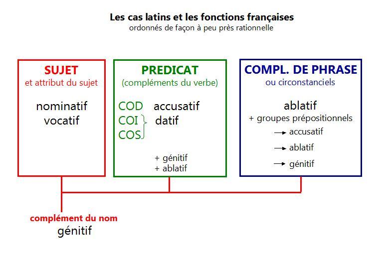 Cas latin et fonctions françaises - Arrête ton char