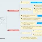 Une carte heuristique pour retrouver la fonction grammaticale d'un mot