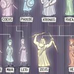 Infographie : l'arbre généalogique des Dieux