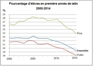 La question du latin / Statistiques de la rentrée, mais de l'an dernier