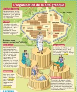 Ressource : L'organisation de la cité grecque