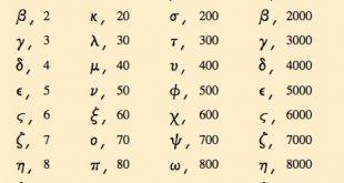 The Greek Number Converter