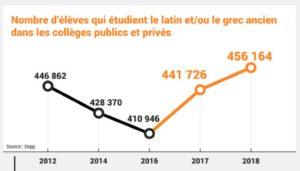 Un nouvel élan pour le latin et le grec au collège et au lycée général et technologique