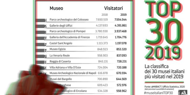Quels sont les musées italiens les plus visités ?